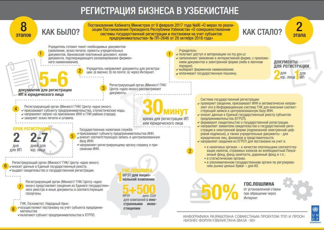 Регистрация ип в узбекистане регистрация ооо без выезда