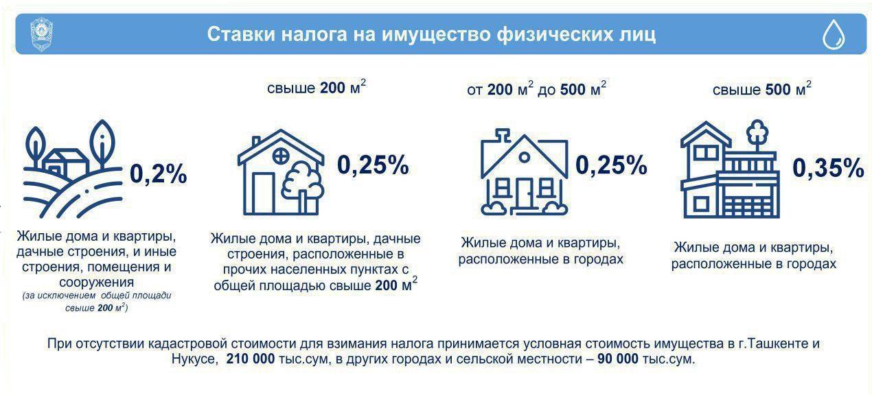 Как вычисляется налог на квартиру и домами 2019